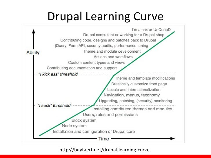 Drupal Learning Curve  http://buytaert.net/drupal-learning-curve