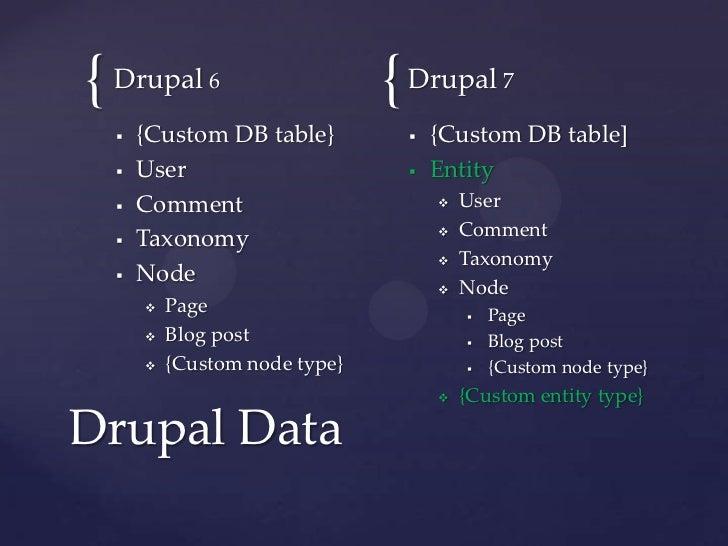 Drupal 7 entities & TextbookMadness.com Slide 3