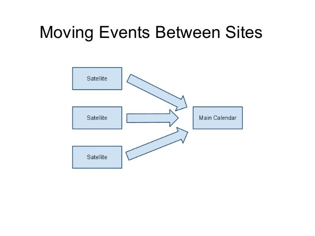 Moving Events Between Sites