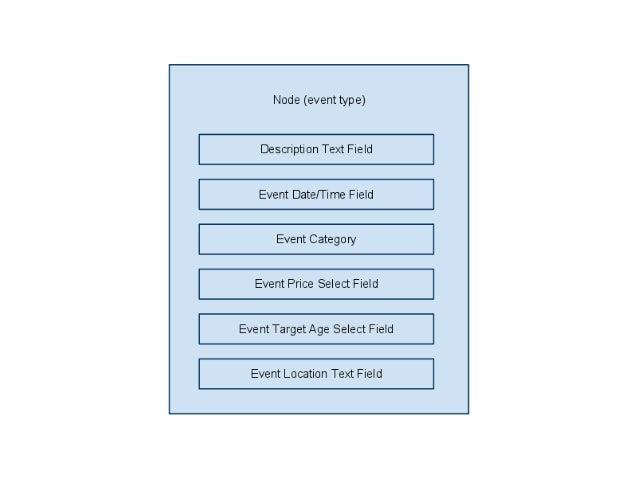 iCalendar (iCal) Specification http://www.ietf.org/rfc/rfc2445.txt