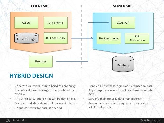 client side server side assets ui theme json api db local storage business logic business logic abstraction browser databasehybrid design generates all