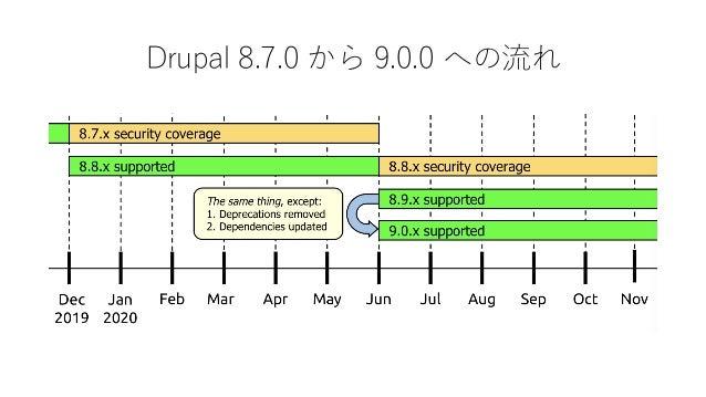 Drupal 7 & 8 はどうなる? EOL(公式サポート終了) はどちらも 2021 年 11 月の予定 (D9 の リリース後 18 か月) ただし、その後も複数の会社が有償サポートを提供する見込み