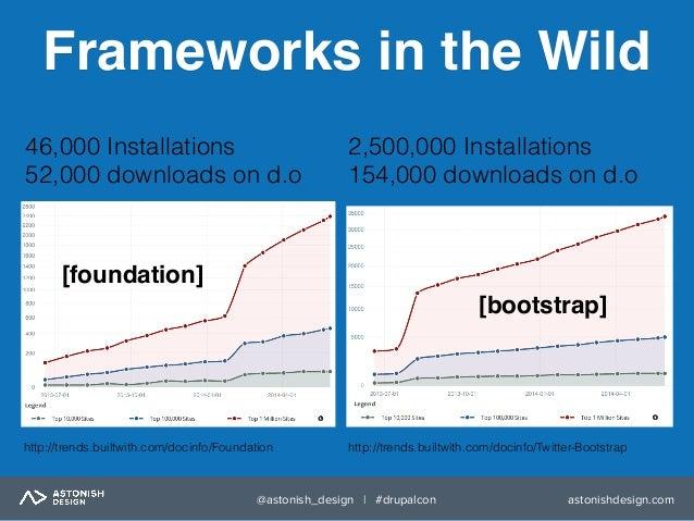 DrupalCon Austin 2014 Implement Foundation or Other Front-End Framewo…