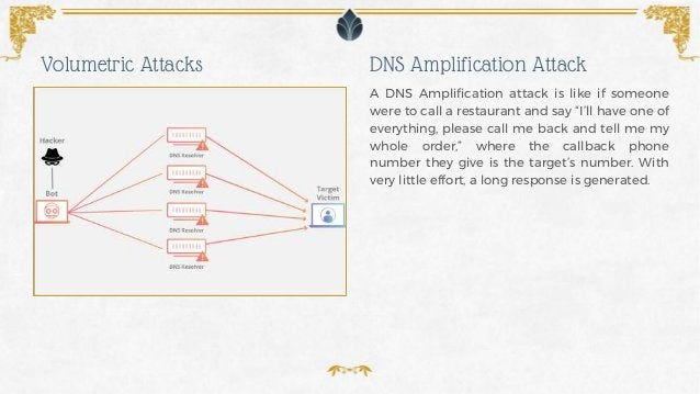 """A DNS Amplification attack is like if someone were to call a restaurant and say """"I'll have one of everything, please call ..."""