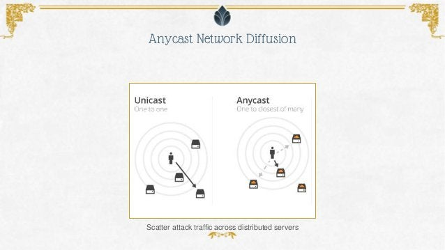 Anycast Network Diffusion Scatter attack traffic across distributed servers