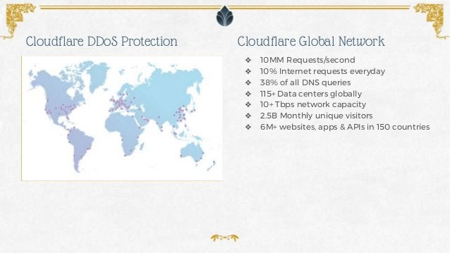 ❖ 10MM Requests/second ❖ 10% Internet requests everyday ❖ 38% of all DNS queries ❖ 115+ Data centers globally ❖ 10+ Tbps n...