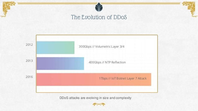 The Evolution of DDoS DDoS attacks are evolving in size and complexity 2016 2013 2012 1Tbps // IoT Botnet Layer 7 Attack 4...