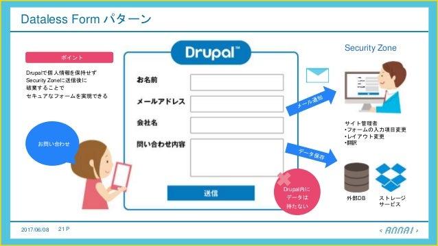 2017/06/08 21 P Dataless Form パターン 外部DB ストレージ サービス サイト管理者 •フォームの入力項目変更 •レイアウト変更 •翻訳お問い合わせ Drupal内に データは 持たない Drupalで個人情報を保...