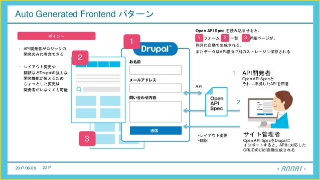 2017/06/08 22 P Auto Generated Frontend パターン API開発者がロジックの 開発のみに専念できる ポイント レイアウト変更や 翻訳などDrupalの強力な 開発機能が使えるため ちょっとした変更は 開発者...
