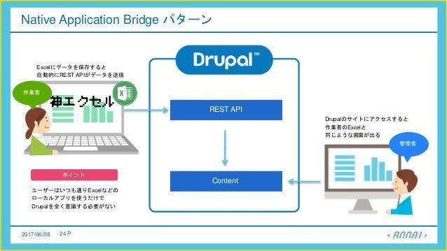2017/06/08 24 P Native Application Bridge パターン REST API Content ユーザーはいつも通りExcelなどの ローカルアプリを使うだけで Drupalを全く意識する必要がない ポイント E...