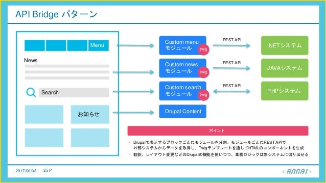 2017/06/08 25 P API Bridge パターン Menu News Search お知らせ Custom menu モジュール REST API twig .NETシステム Custom news モジュール REST API ...