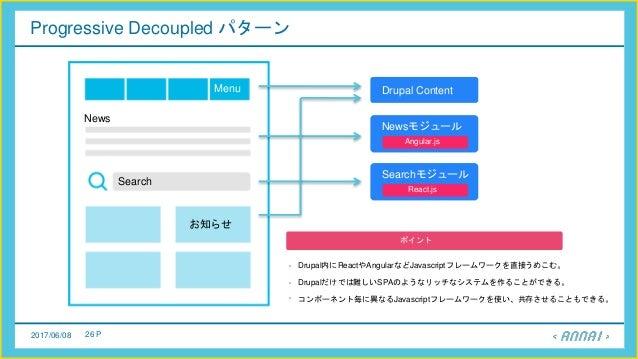 2017/06/08 26 P Progressive Decoupled パターン Menu News Search お知らせ Searchモジュール Drupal Content ポイント Drupal内にReactやAngularなどJa...