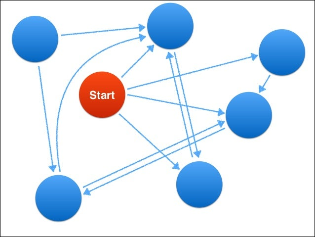 Drupal and Neo4J