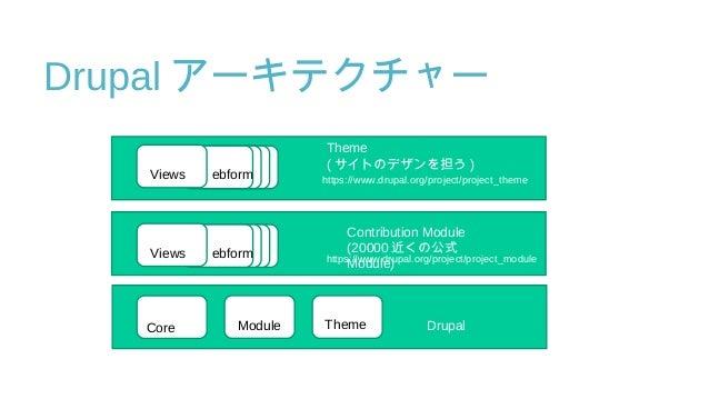 Drupal アーキテクチャー Drupal Contribution Module (20000 近くの公式 Module) Theme ( サイトのデザンを担う ) Module ThemeCore Views ebform https:/...