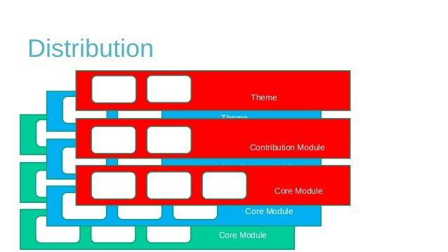 Distribution Core Module Contribution Module Theme Core Module Contribution Module Theme Core Module Contribution Module T...