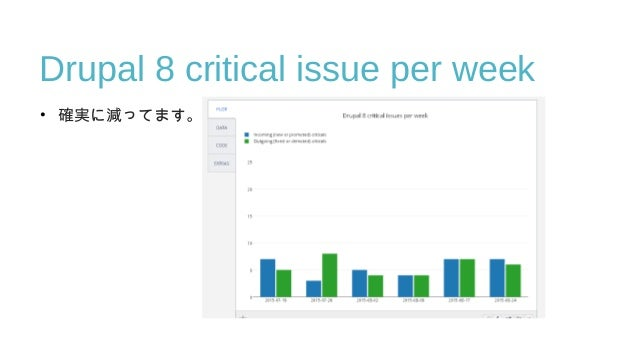 Drupal 8 critical issue per week • 確実に減ってます。