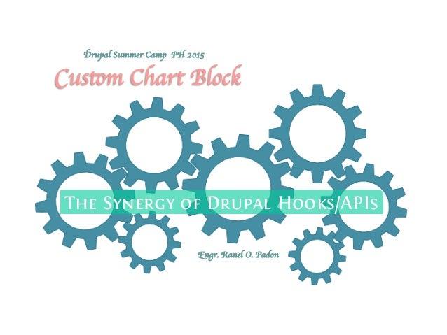 The Synergy of Drupal Hooks/APIs Custom Chart Block  Engr. Ranel O. Padon    Drupal Summer Camp PH 2015