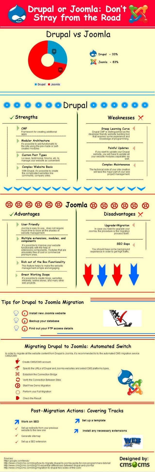 The Way and the Reasons to Switch from Drupal to Joomla