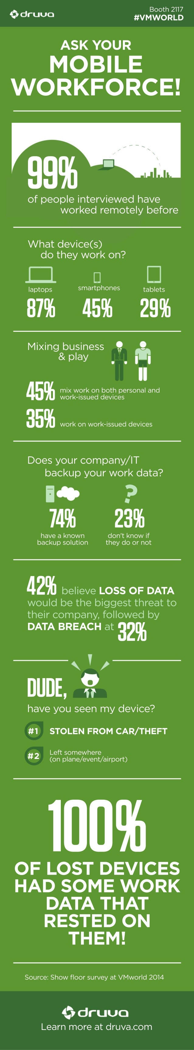 Booth 2117  #VMWORLD  ASK YOUR  MOBILE  WORKFORCE!  99%  of people interviewed have  worked remotely before  What device(s...