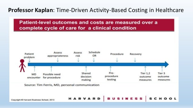 time driven activity based costing case study Jamar vol 8 no 2 2010 1 time-driven activity-based costing (tdabc): an initial appraisal through a longitudinal case study michel gervais.