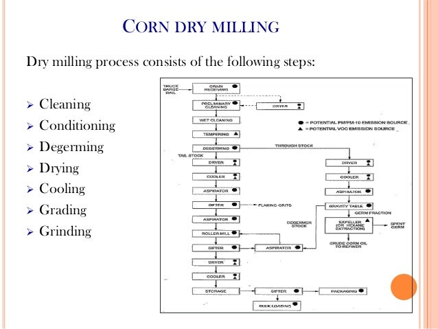 Dry and wet milling of corn