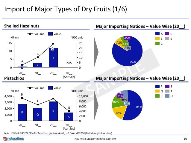 market research reports dry fruit market india 2013 10 638?cb=1360908493 market research reports dry fruit market india 2013