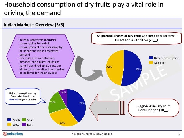 market research reports dry fruit market india 2013 9 638?cb=1360908493 market research reports dry fruit market india 2013
