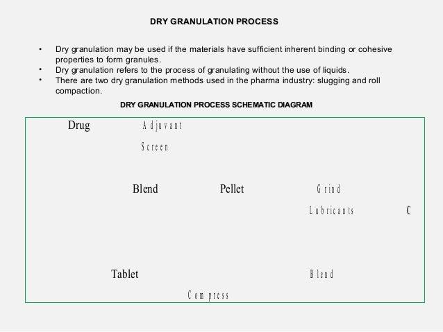 Dry granulation Slide 2