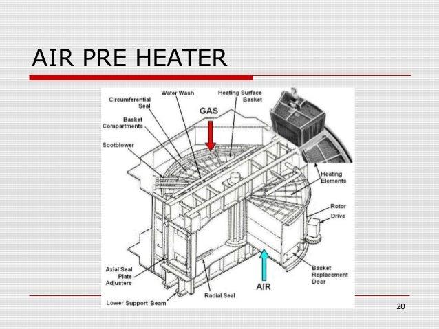 Dry Heat Losses In Boiler