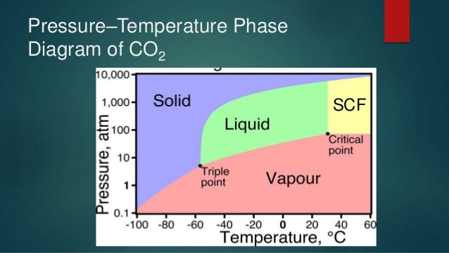 Phase Diagram For Dry Ice Electrical Wiring Diagrams