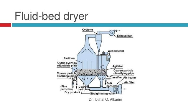 the working principle of rotary dryer Principles of heat transfer as applied to rotary dryers principles of heat transfer as applied to rotary dryers, rotary kilns, and rotary coolers.