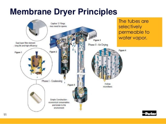 Drying Compressed Air Filtration Technology Parker