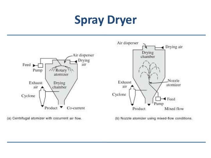 drying equipments