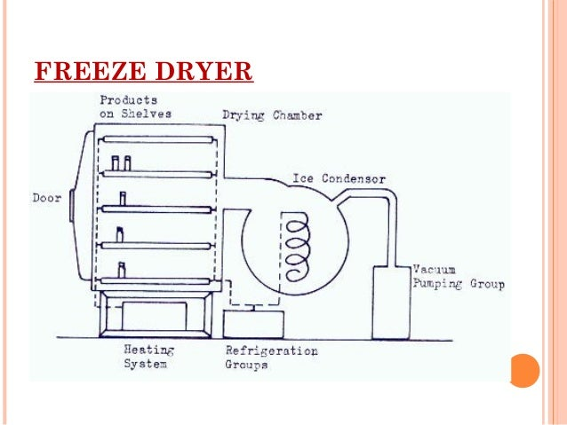 Image Result For Vapour Phase Drying