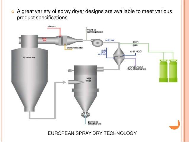 Spray Drying