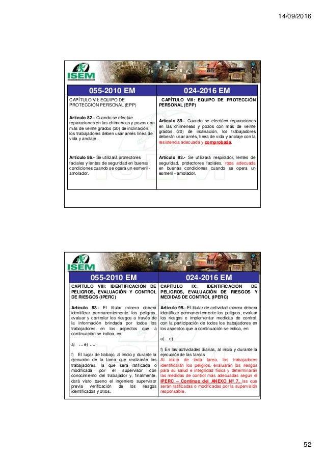 14/09/2016 52 055-2010 EM 024-2016 EM CAPÍTULO VII: EQUIPO DE PROTECCIÓN PERSONAL (EPP) Artículo 82.- Cuando se efectúe re...