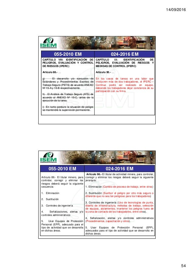 14/09/2016 54 055-2010 EM 024-2016 EM CAPÍTULO VIII: IDENTIFICACIÓN DE PELIGROS, EVALUACIÓN Y CONTROL DE RIESGOS (IPERC) A...