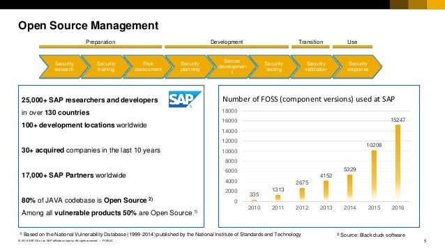 5PUBLIC© 2018 SAP SE or an SAP affiliate company. All rights reserved. ǀ Open Source Management 25,000+ SAP researchers an...