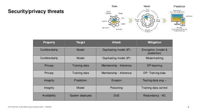 10PUBLIC© 2018 SAP SE or an SAP affiliate company. All rights reserved. ǀ Machine Learning for Security ▪ Intelligent algo...