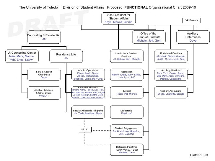The University of Toledo          Division of Student Affairs Proposed FUNCTIONAL Organizational Chart 2009-10            ...