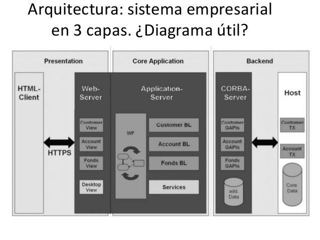 Arquitectura de software for Arquitectura de capas software