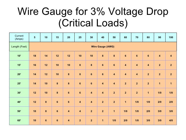10 gauge wire voltage drop wiring info wire gauge voltage drop table gallery wiring table and diagram rh keyboard keys info wire size voltage drop chart voltage drop table keyboard keysfo