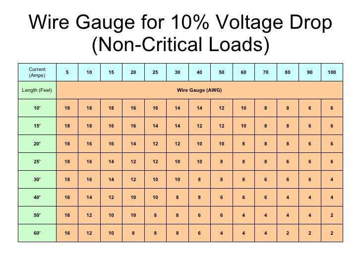 Marine wire voltage drop calculator wire center dsc marine electrical systems seminar 020311 rh slideshare net 12v voltage drop chart voltage drop chart greentooth Image collections