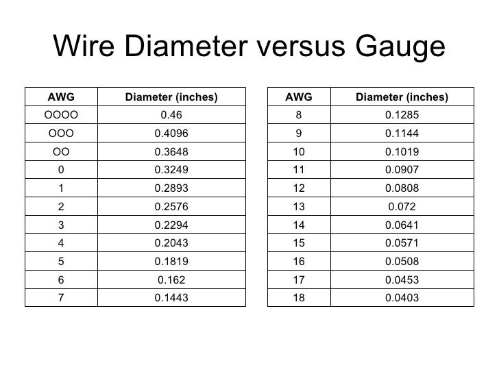 copper wire gage thickness gallery wiring table and Wire Thickness AWG Wire Diameter