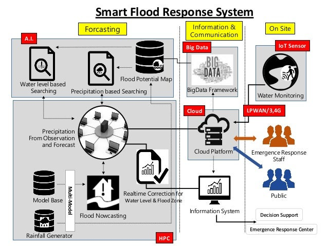 Big Data Cloud Water Monitoring On SiteForcasting Information & Communication Cloud Platform Flood Potential Map Flood Now...