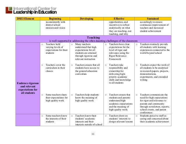 Rubrics for high school research papers