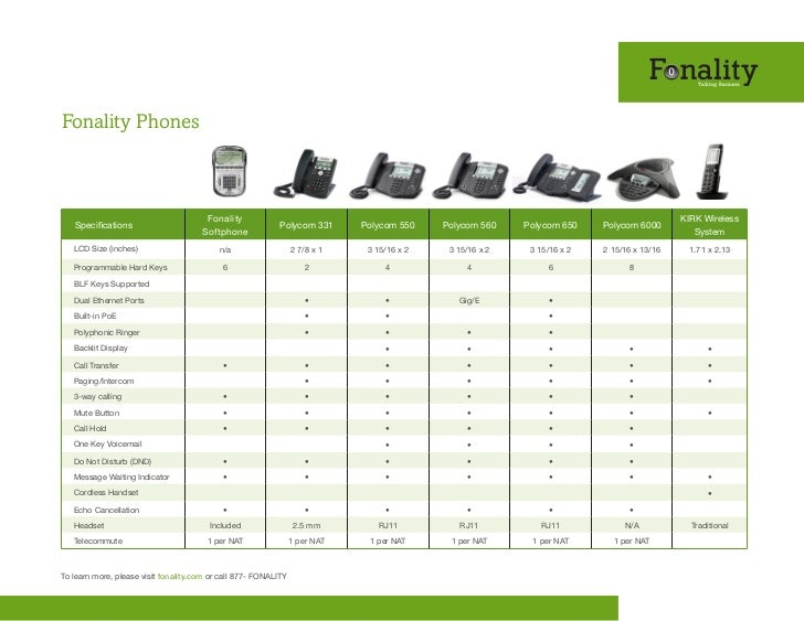 Fonality Phones                                        Fonality                                                           ...
