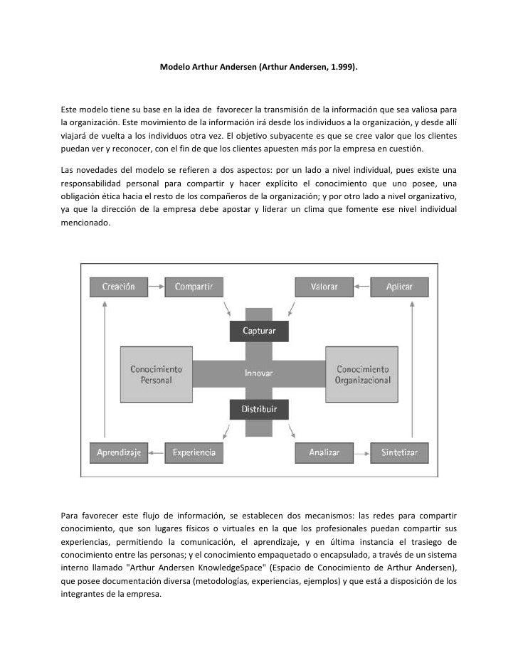 Identificación de los modelos existentes para la gestión del conocimiento. Slide 2