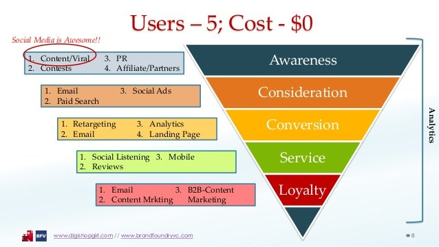 User Acquisition: Strategy and What Venture Capitalists Look For