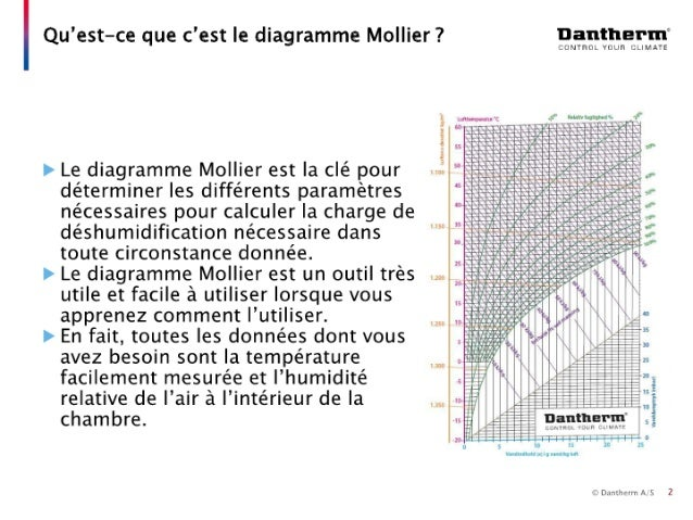 Guide de sélection - Déshumidification 2/4 Slide 2
